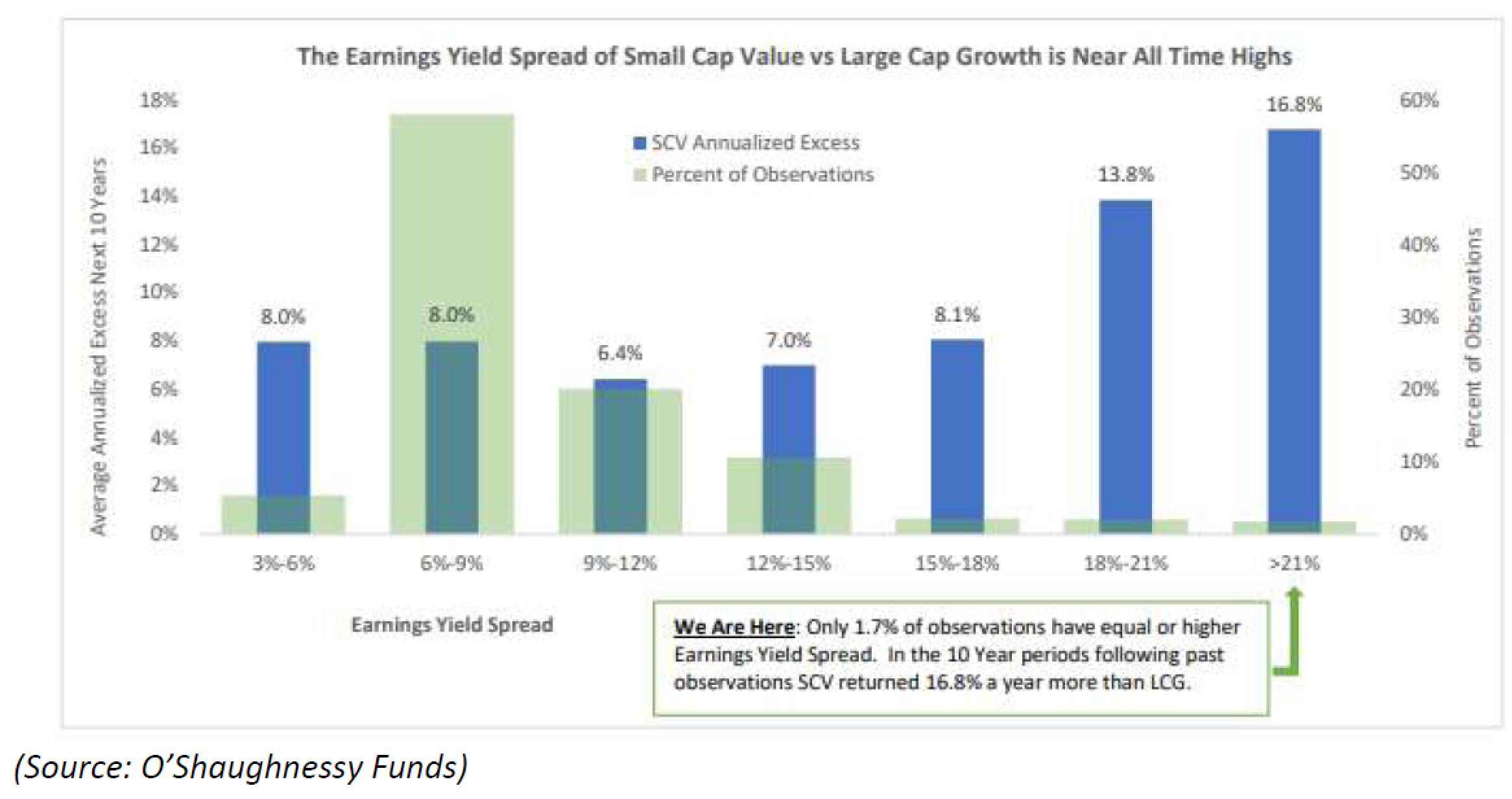 Small-Cap Value Stocks