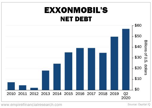 ExxonMobil Value Trap