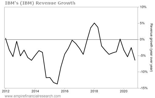 https://assets.empirefinancialresearch.com/uploads/2021/01/012521-WTD-ibm-Revenue-Growth-RW.png