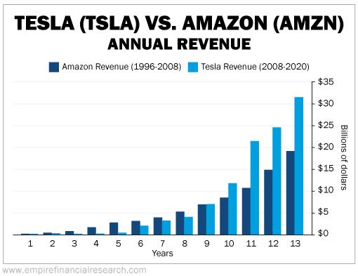 Tesla vs Amazon