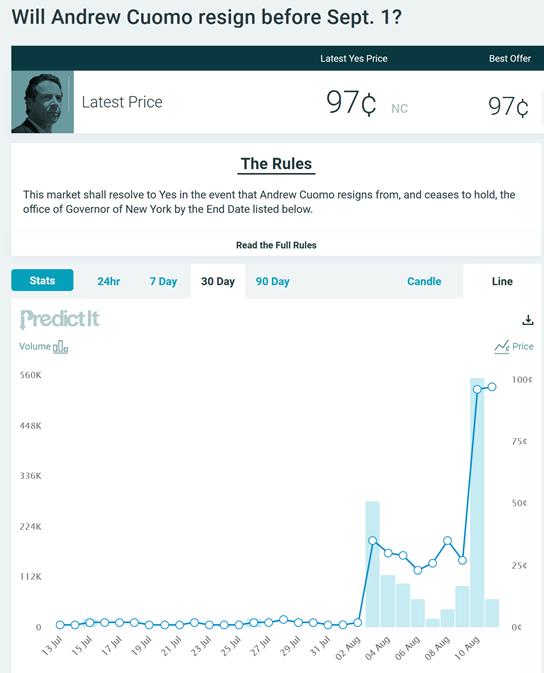081221 WTD PredictIt chart